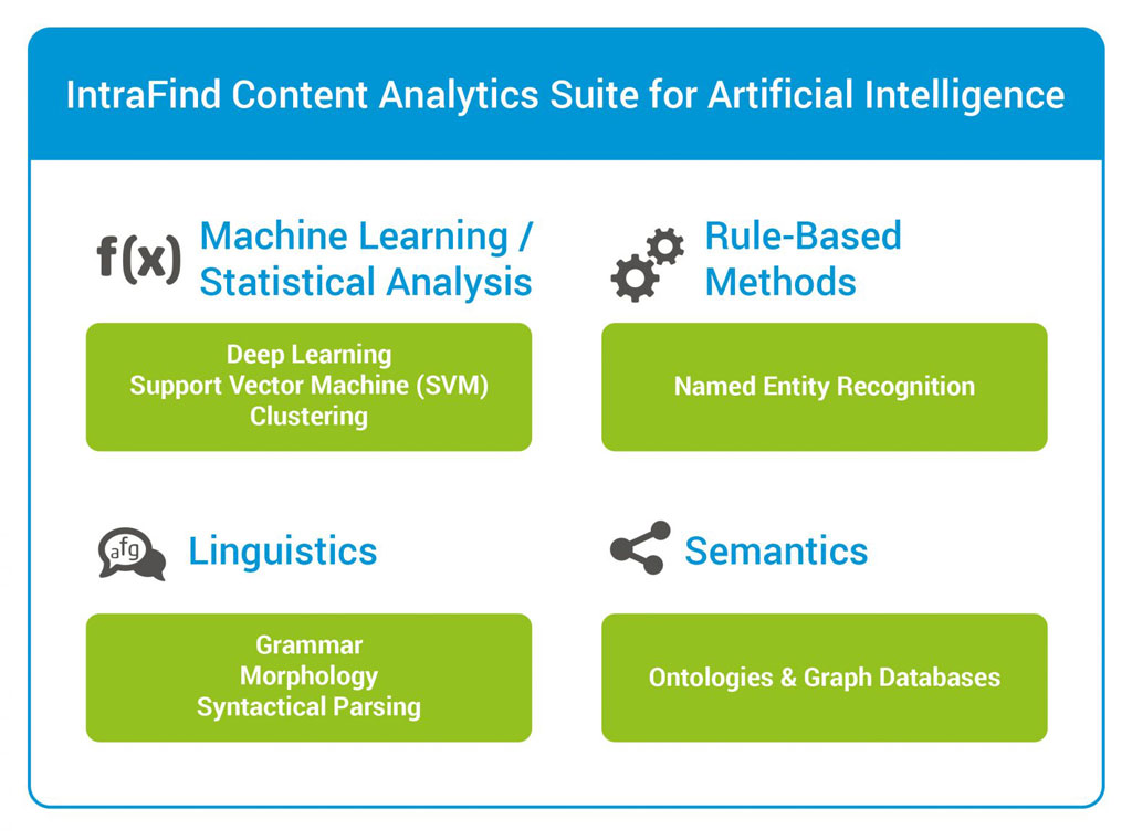 Artificial Intelligence - Content Analytics with Machine Learning
